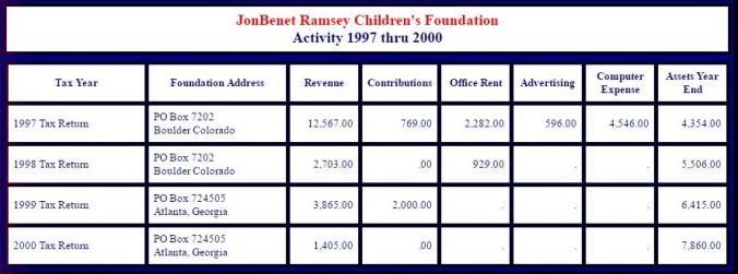 jb-ramsey-foundation-activity-97-to-00
