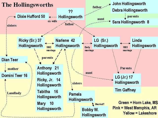 Hollingsworths